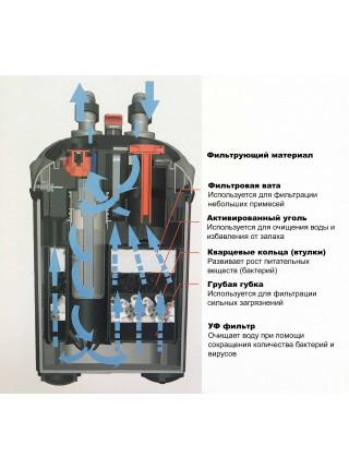 Внешний фильтр Jeneca AE-1800, до 600 л